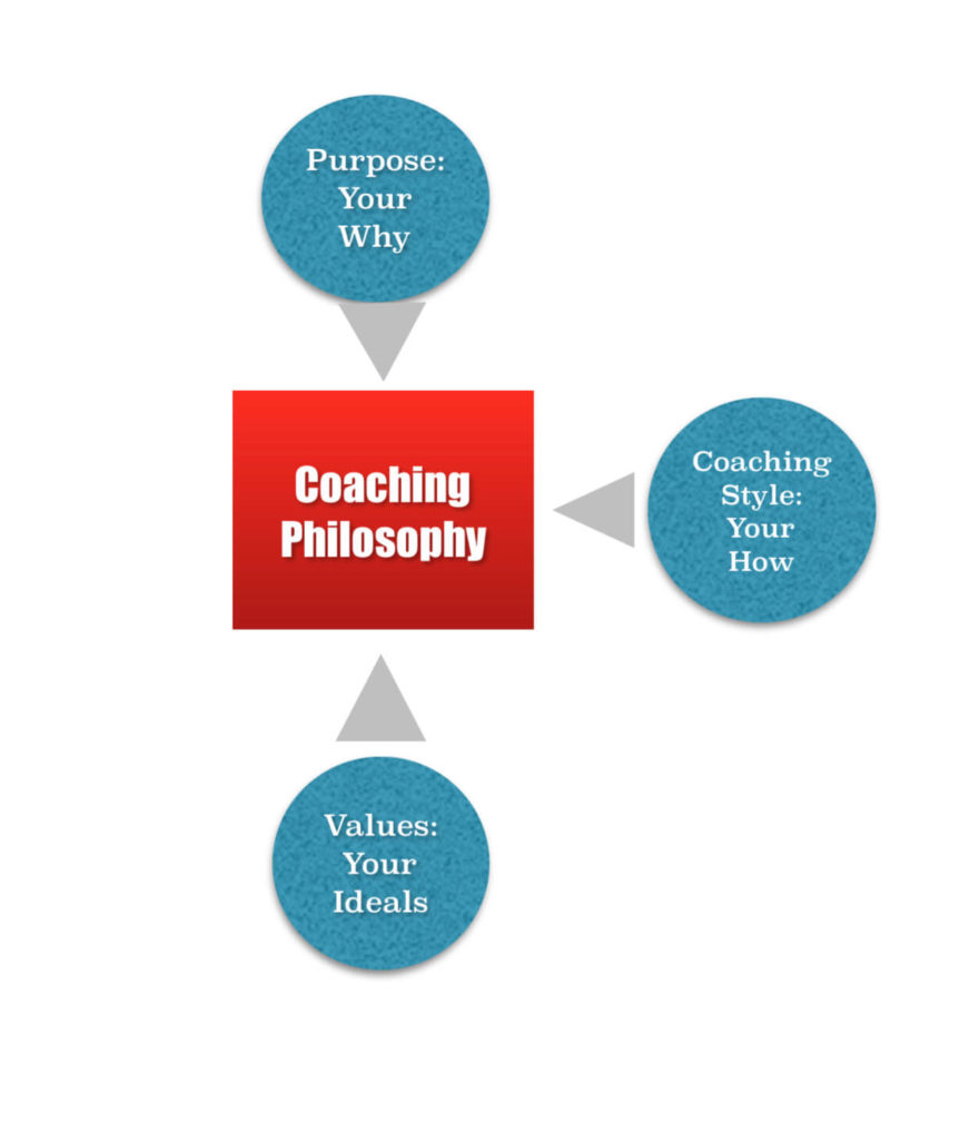 Coaching Philosophie Graphentwicklung